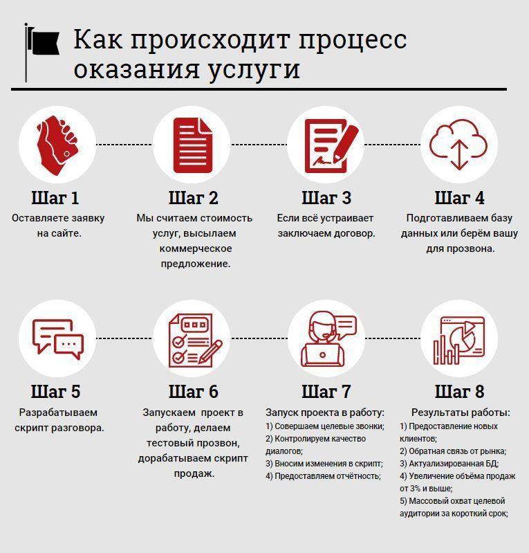 как происходит процесс оказания услуги колл центра
